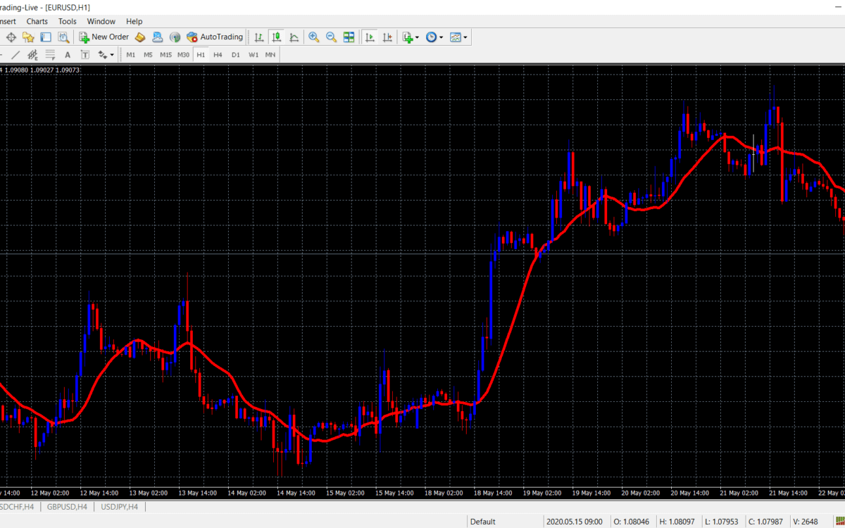 technical indicators for forex (simple moving average graph)